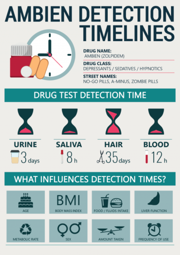 Ambien Detection Timelines